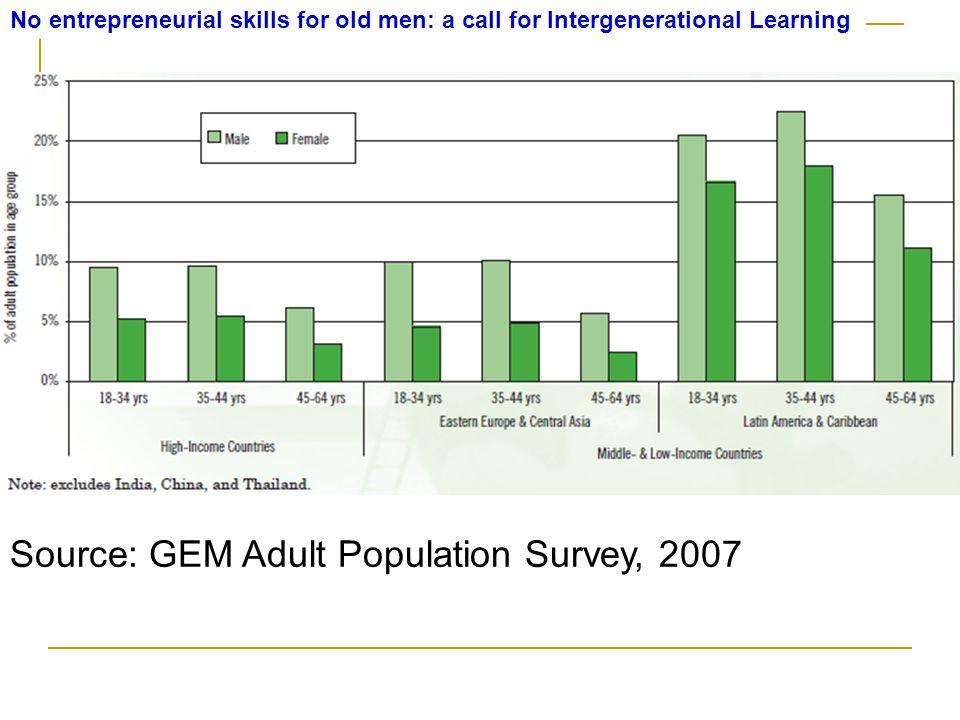 Source: GEM Adult Population Survey, 2007