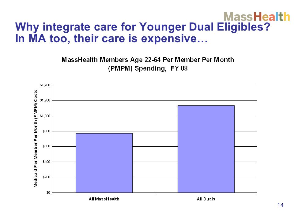 14 Why integrate care for Younger Dual Eligibles In MA too, their care is expensive…