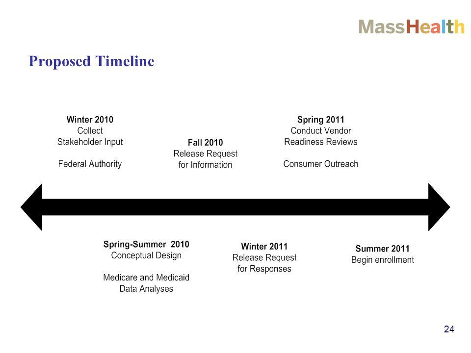 24 Proposed Timeline