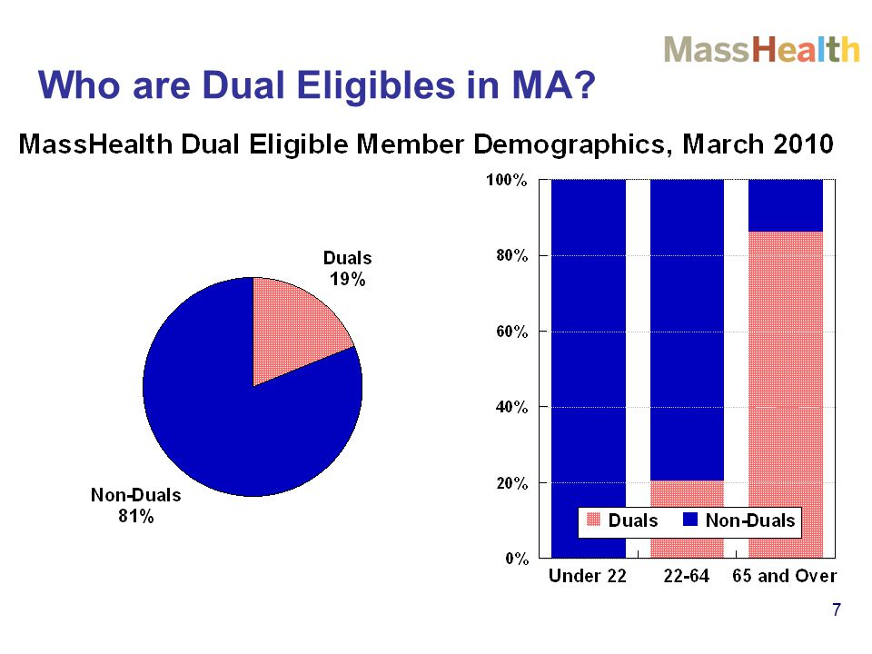 7 Who are Dual Eligibles in MA