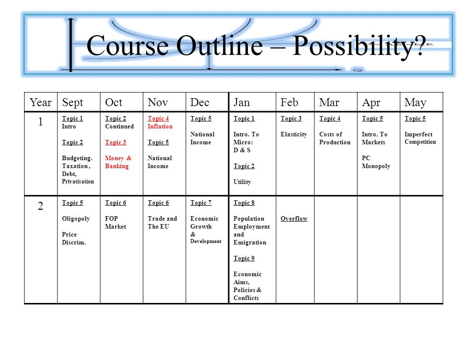 Course Outline – Possibility. YearSeptOctNovDecJanFebMarAprMay 1 Topic 1 Intro Topic 2 Budgeting.