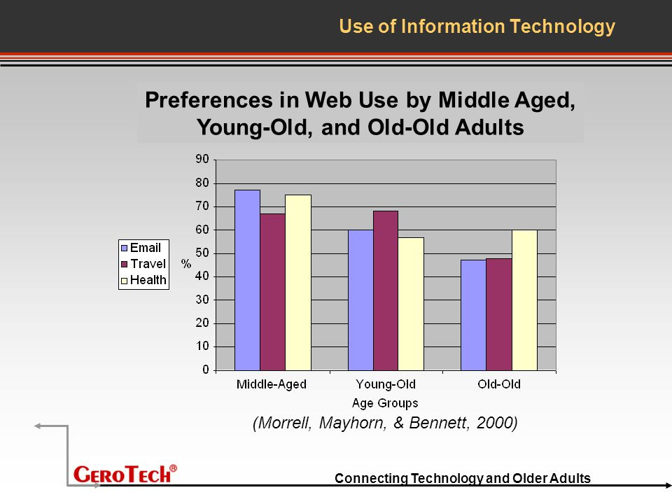 Connecting Technology and Older Adults Use of Information Technology Preferences in Web Use by Middle Aged, Young-Old, and Old-Old Adults (Morrell, Mayhorn, & Bennett, 2000)