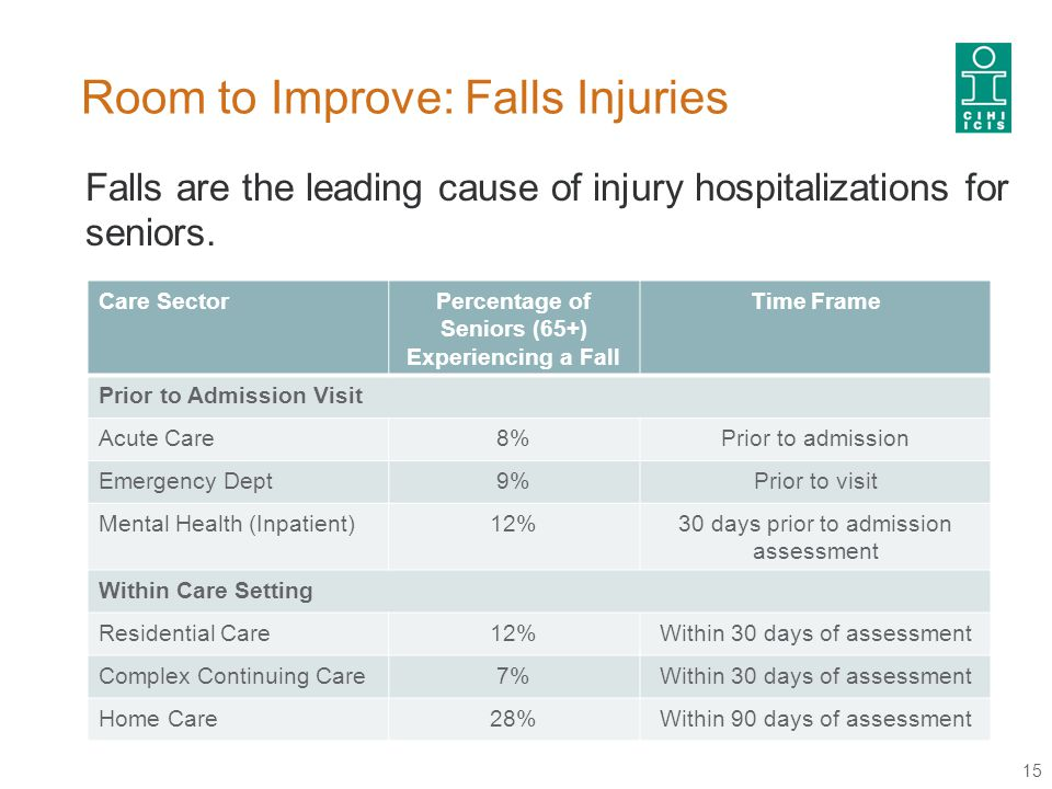 Room to Improve: Falls Injuries 15 Falls are the leading cause of injury hospitalizations for seniors.