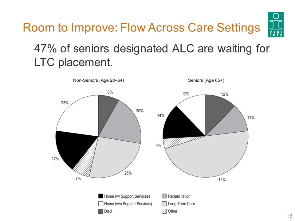 Room to Improve: Flow Across Care Settings 16 47% of seniors designated ALC are waiting for LTC placement.