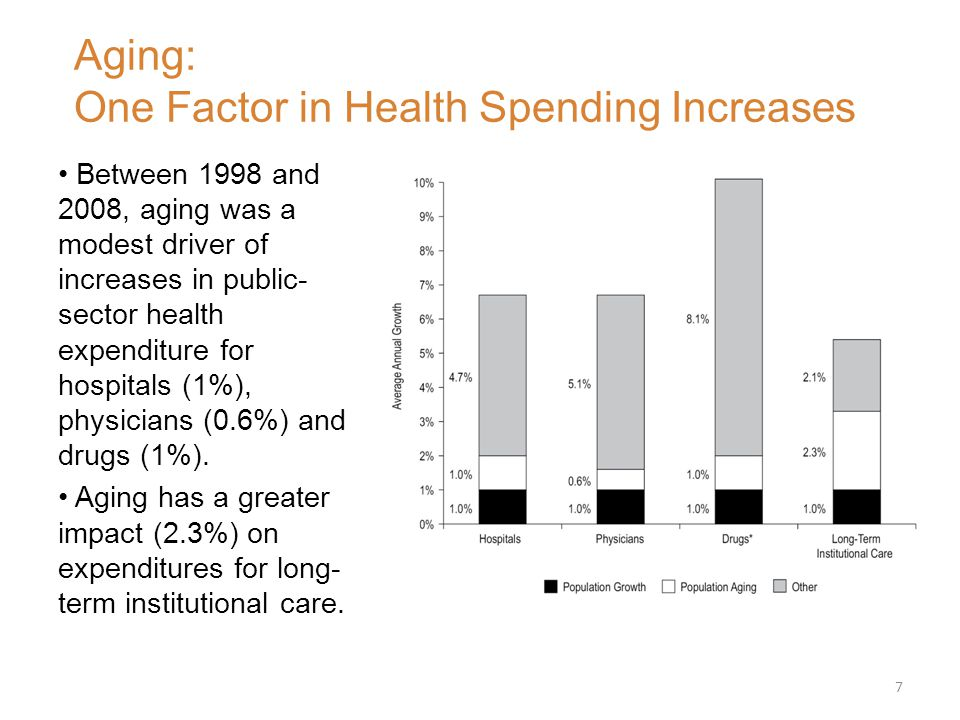 Between 1998 and 2008, aging was a modest driver of increases in public- sector health expenditure for hospitals (1%), physicians (0.6%) and drugs (1%).