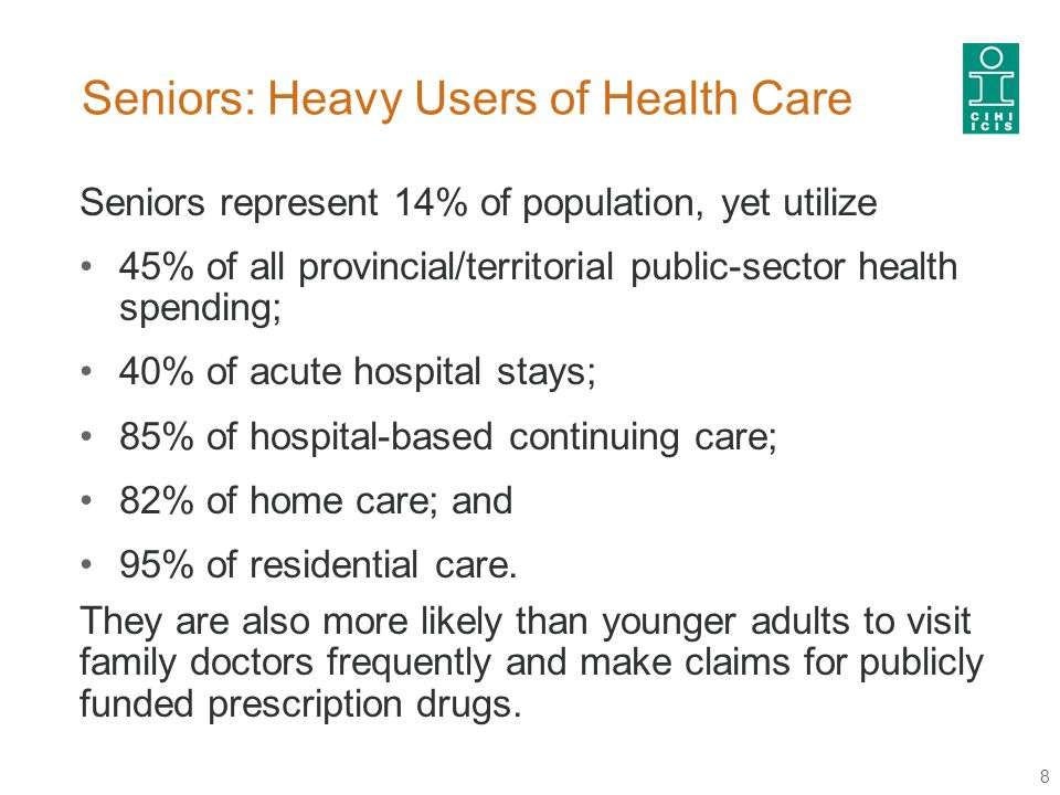 Seniors: Heavy Users of Health Care Seniors represent 14% of population, yet utilize 45% of all provincial/territorial public-sector health spending; 40% of acute hospital stays; 85% of hospital-based continuing care; 82% of home care; and 95% of residential care.