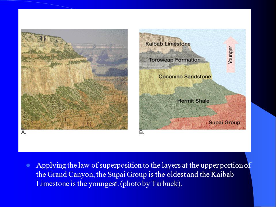 Principle of cross-cutting relationships: When a fault cuts through rocks, or when magma intrudes and crystallizes, we can assume that the fault or intrusion is younger than the rocks affected.
