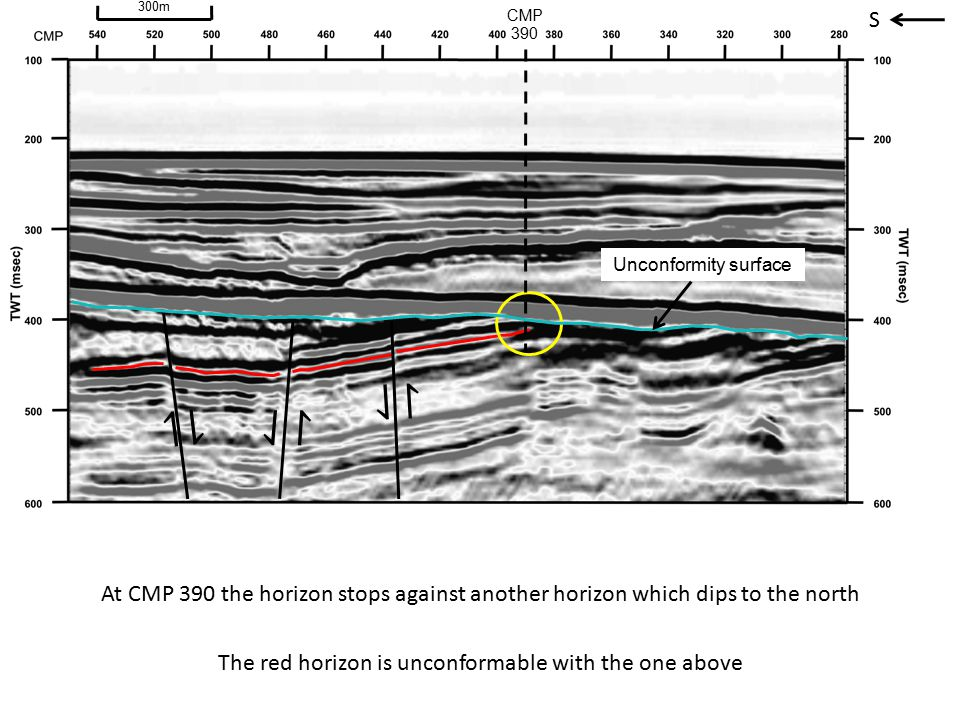 S ⇃ ↾ ⇂ ↿ ⇃ ↾ At CMP 390 the horizon stops against another horizon which dips to the north CMP 390 The red horizon is unconformable with the one above Unconformity surface 300m