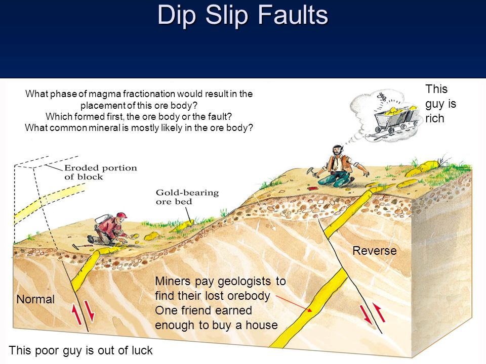 Dip Slip Faults Younger Miners pay geologists to find their lost orebody One friend earned enough to buy a house This poor guy is out of luck What pha