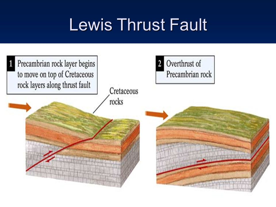 Lewis Thrust Fault (cont d) Same layer