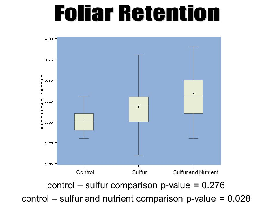 control – sulfur comparison p-value = 0.276 control – sulfur and nutrient comparison p-value = 0.028 Control Sulfur Sulfur and Nutrient