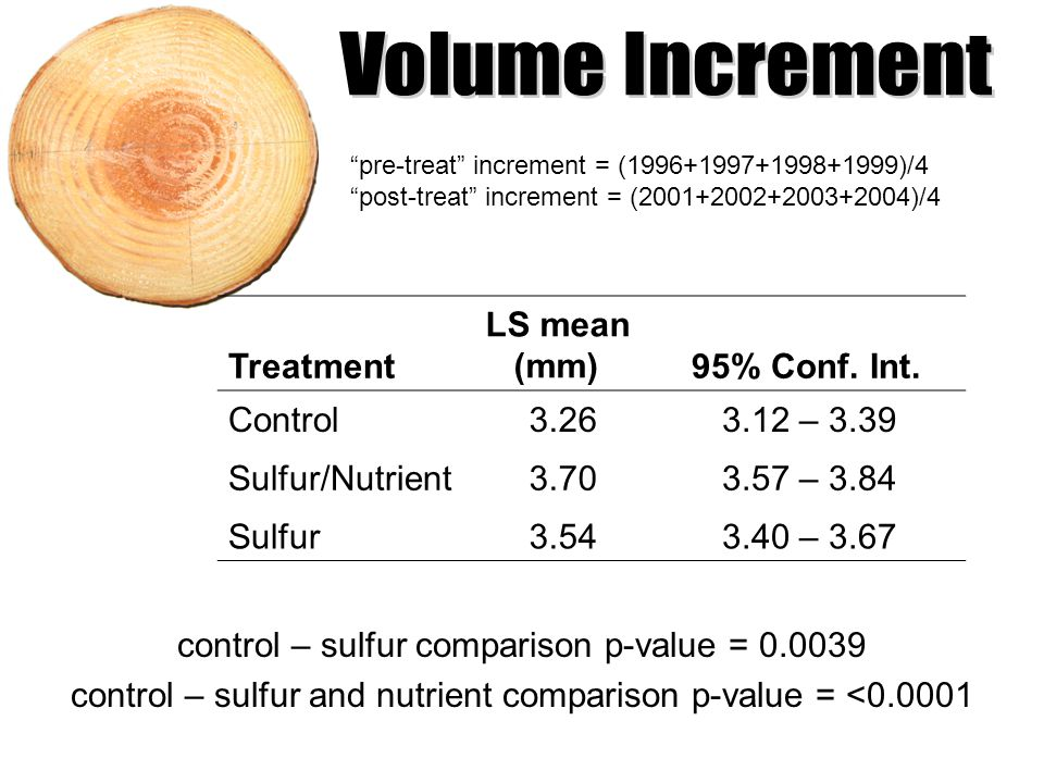 control – sulfur comparison p-value = 0.0039 control – sulfur and nutrient comparison p-value = <0.0001 Treatment LS mean (mm) 95% Conf.