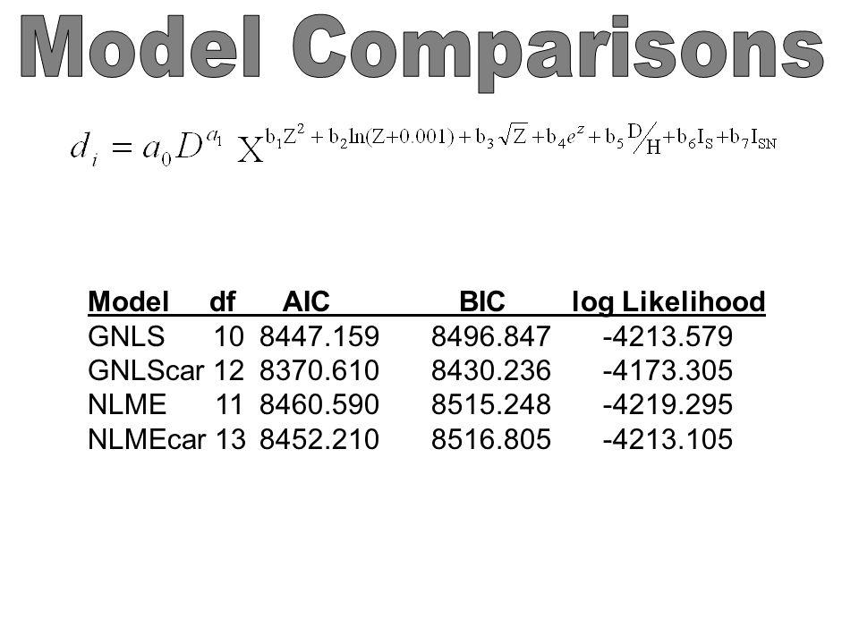 Model df AIC BIC log Likelihood GNLS 10 8447.159 8496.847 -4213.579 GNLScar 12 8370.610 8430.236 -4173.305 NLME 11 8460.590 8515.248 -4219.295 NLMEcar