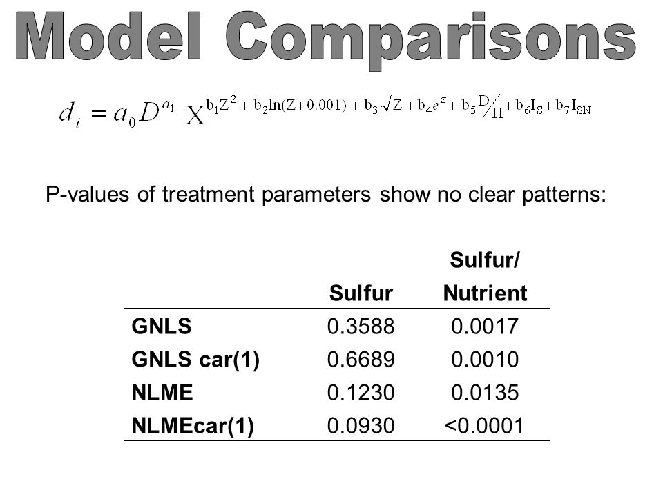 P-values of treatment parameters show no clear patterns: Sulfur/ SulfurNutrient GNLS0.35880.0017 GNLS car(1)0.66890.0010 NLME0.12300.0135 NLMEcar(1)0.0930<0.0001