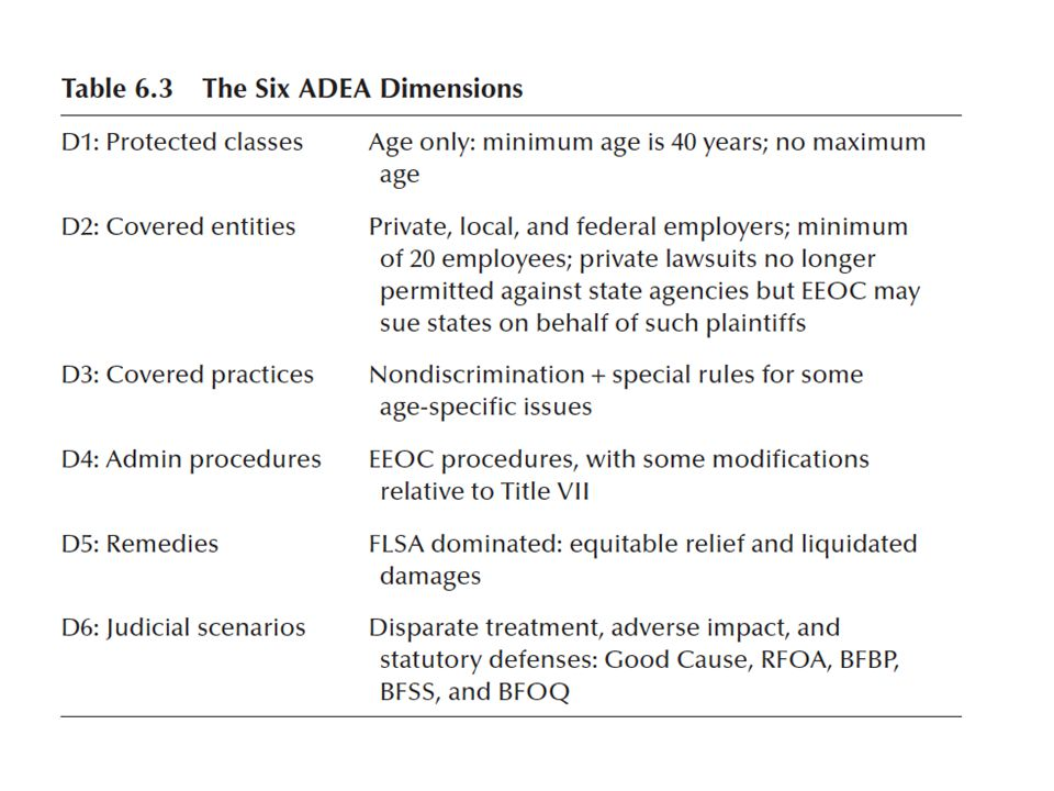 Older Worker Benefits Protection Act of 1990 (OWBPA) Addresses four issues: – Bona Fide Benefits Plan (BFBP) statutory defense – Early retirement packages – Voluntary early retirement – Voluntary waivers of ADEA rights Title I—addresses the Bona Fide Benefits Plan (BFBP) Title II—addresses voluntary waivers of ADEA rights