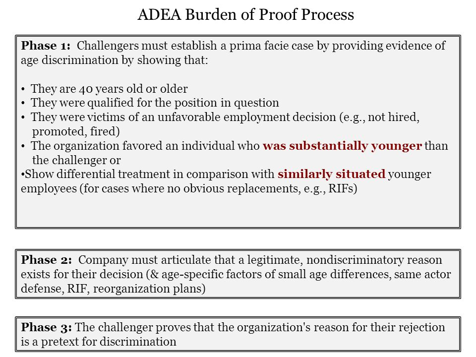 Phase 1: Challengers must establish a prima facie case by providing evidence of age discrimination by showing that: They are 40 years old or older They were qualified for the position in question They were victims of an unfavorable employment decision (e.g., not hired, promoted, fired) The organization favored an individual who was substantially younger than the challenger or Show differential treatment in comparison with similarly situated younger employees (for cases where no obvious replacements, e.g., RIFs) Phase 2: Company must articulate that a legitimate, nondiscriminatory reason exists for their decision (& age-specific factors of small age differences, same actor defense, RIF, reorganization plans) Phase 3: The challenger proves that the organization s reason for their rejection is a pretext for discrimination ADEA Burden of Proof Process