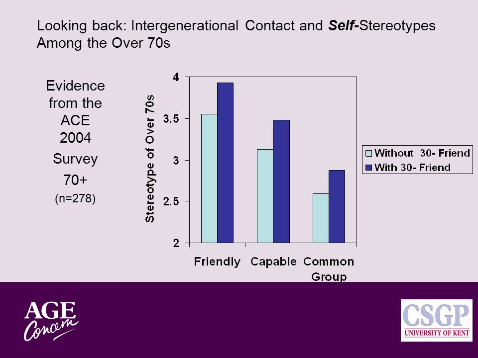 Looking ahead: Contact with the over 70 s and beliefs about their declining competence Inter- generational Relationships