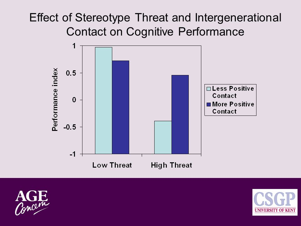 Measures Various types of positive intergenerational contact Performance Anxiety Intergenerational attitudes