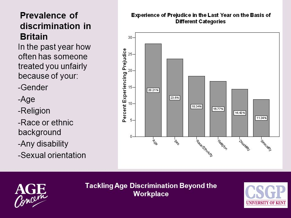Age Categorisation At what age do you think old age starts? At what age do you think people stop being young?