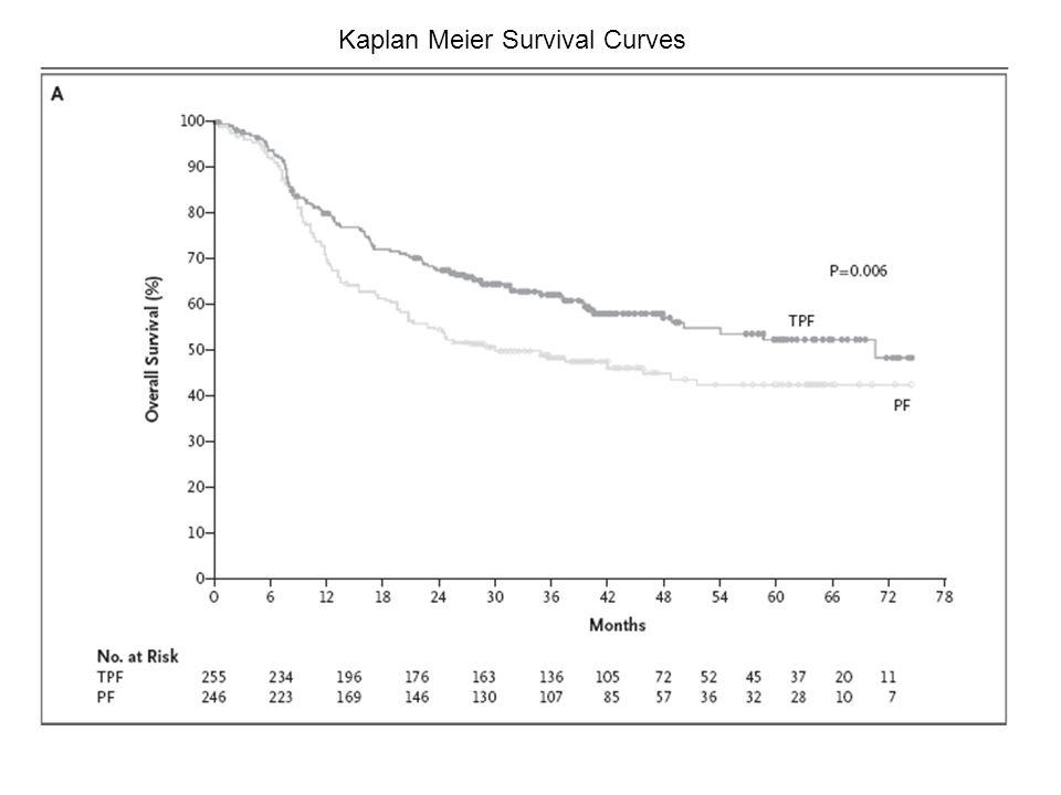 Kaplan Meier Survival Curves