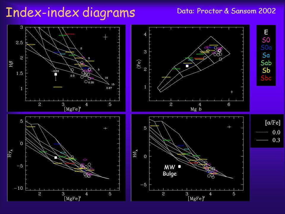 Data: Proctor & Sansom 2002 E S0 S0a Sa Sab Sb Sbc [α/Fe] 0.0 0.3 MW Bulge Index-index diagrams