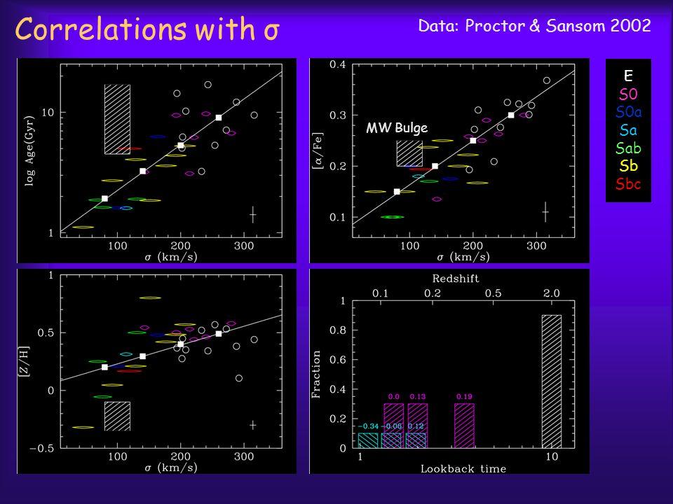 Hß, Mgb, Fe5270, Fe5335 HδA, Mgb, Fe5270, Fe5335 Proctor & Sansom 2002 Data: Proctor & Sansom 2002 Correlations with σ E S0 S0a Sa Sab Sb Sbc HδA, Mgb
