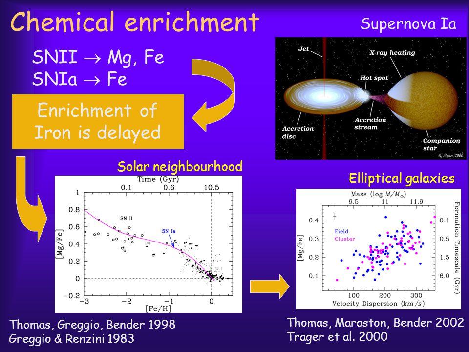 Chemical enrichment SNII  Mg, Fe SNIa  Fe Enrichment of Iron is delayed Supernova Ia Elliptical galaxies Thomas, Maraston, Bender 2002 Trager et al.