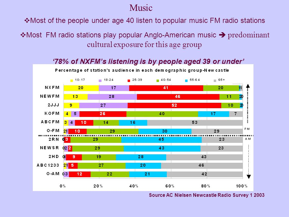 Source AC Nielsen Newcastle Radio Survey 1 2003  Most of the people under age 40 listen to popular music FM radio stations  Most FM radio stations play popular Anglo-American music  predominant cultural exposure for this age group '78% of NXFM's listening is by people aged 39 or under' Music