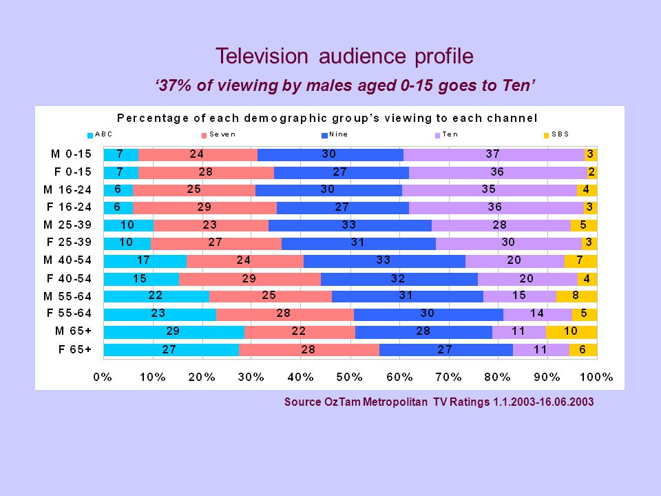 Source OzTam Metropolitan TV Ratings 1.1.2003-16.06.2003 Television audience profile '37% of viewing by males aged 0-15 goes to Ten'