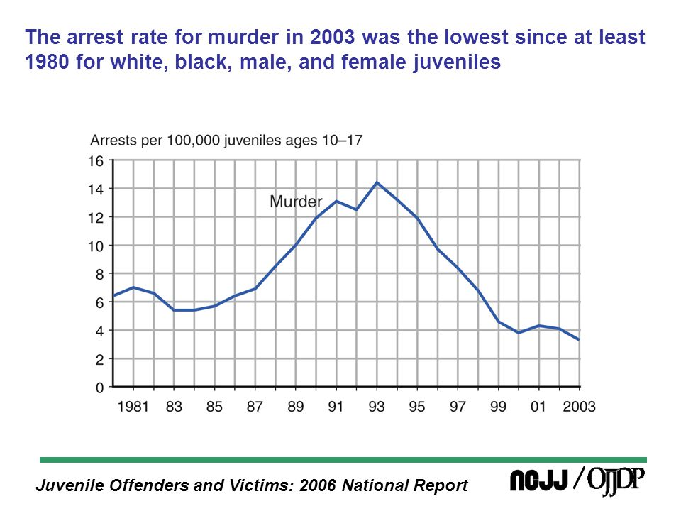 Juvenile Offenders and Victims: 2006 National Report The arrest rate for murder in 2003 was the lowest since at least 1980 for white, black, male, and female juveniles