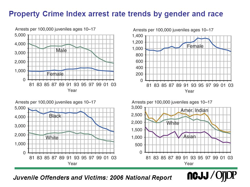 Juvenile Offenders and Victims: 2006 National Report Property Crime Index arrest rate trends by gender and race