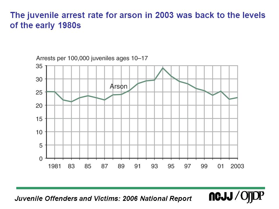 Juvenile Offenders and Victims: 2006 National Report The juvenile arrest rate for arson in 2003 was back to the levels of the early 1980s