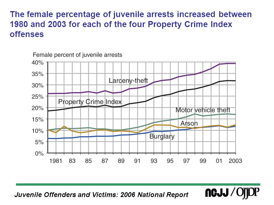 Juvenile Offenders and Victims: 2006 National Report The female percentage of juvenile arrests increased between 1980 and 2003 for each of the four Property Crime Index offenses