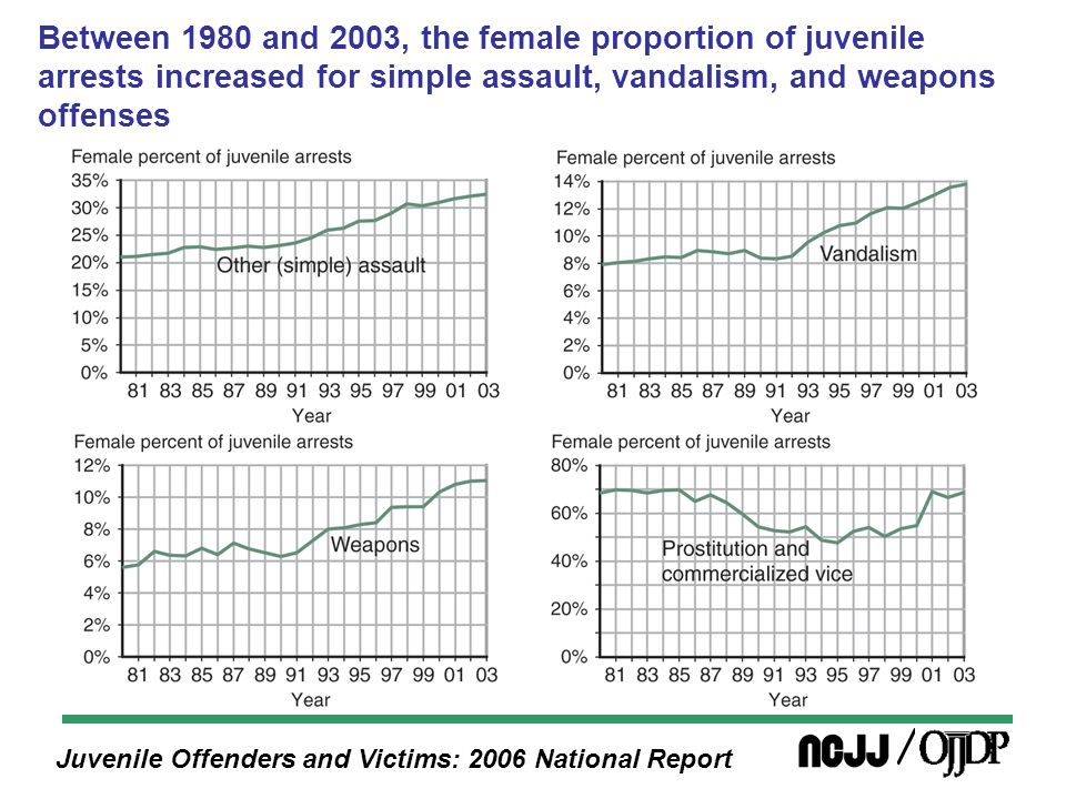 Juvenile Offenders and Victims: 2006 National Report Between 1980 and 2003, the female proportion of juvenile arrests increased for liquor law and curfew violations; drug abuse violations increased from 1991 to 2003