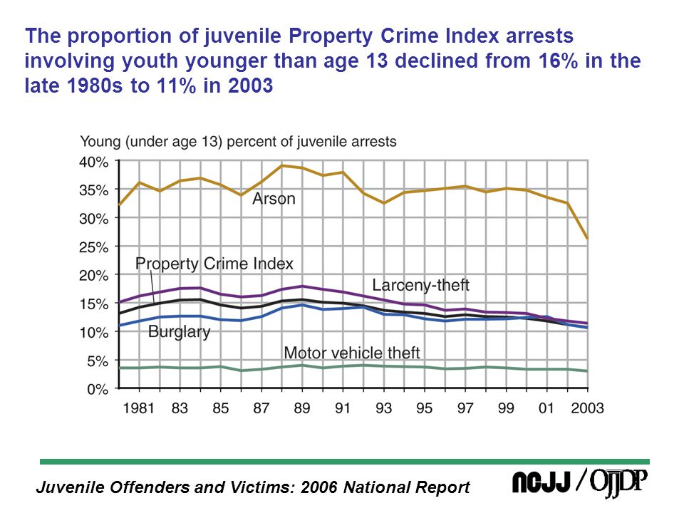 Juvenile Offenders and Victims: 2006 National Report The large growth and subsequent decline in the juvenile arrest rate for aggravated assault between 1980 and 2003 illustrate the volatility of juvenile violence levels over the timeframe