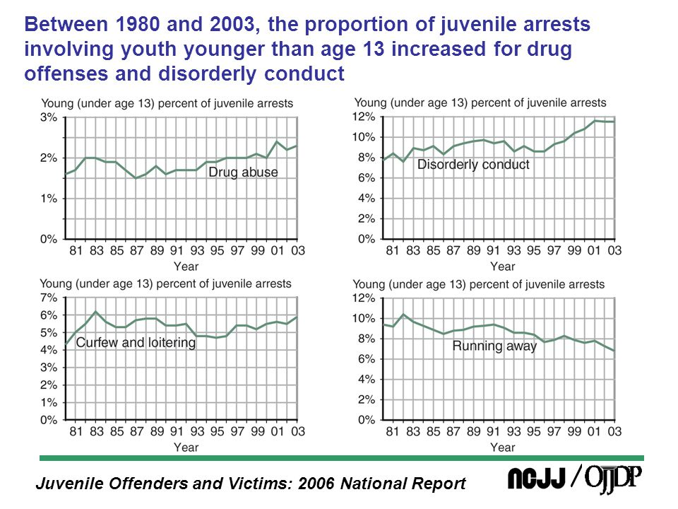 Juvenile Offenders and Victims: 2006 National Report Between 1980 and 2003, the proportion of juvenile arrests involving youth younger than age 13 increased for drug offenses and disorderly conduct