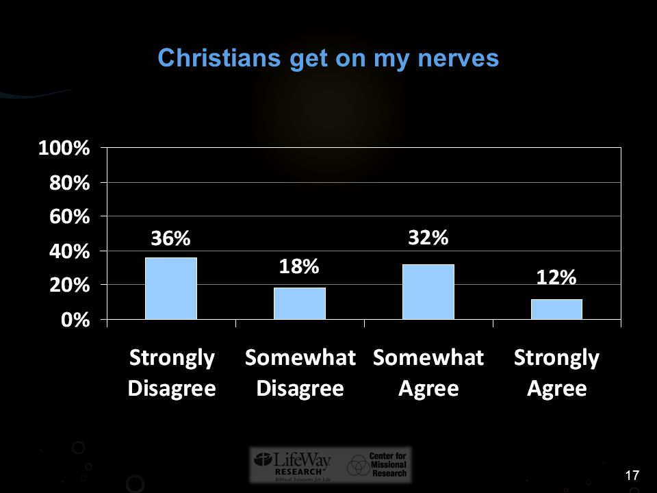17 Christians get on my nerves