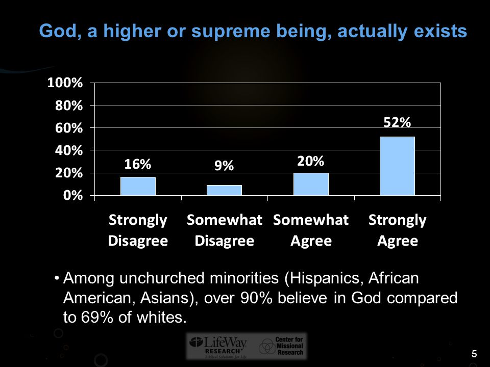 5 Among unchurched minorities (Hispanics, African American, Asians), over 90% believe in God compared to 69% of whites.