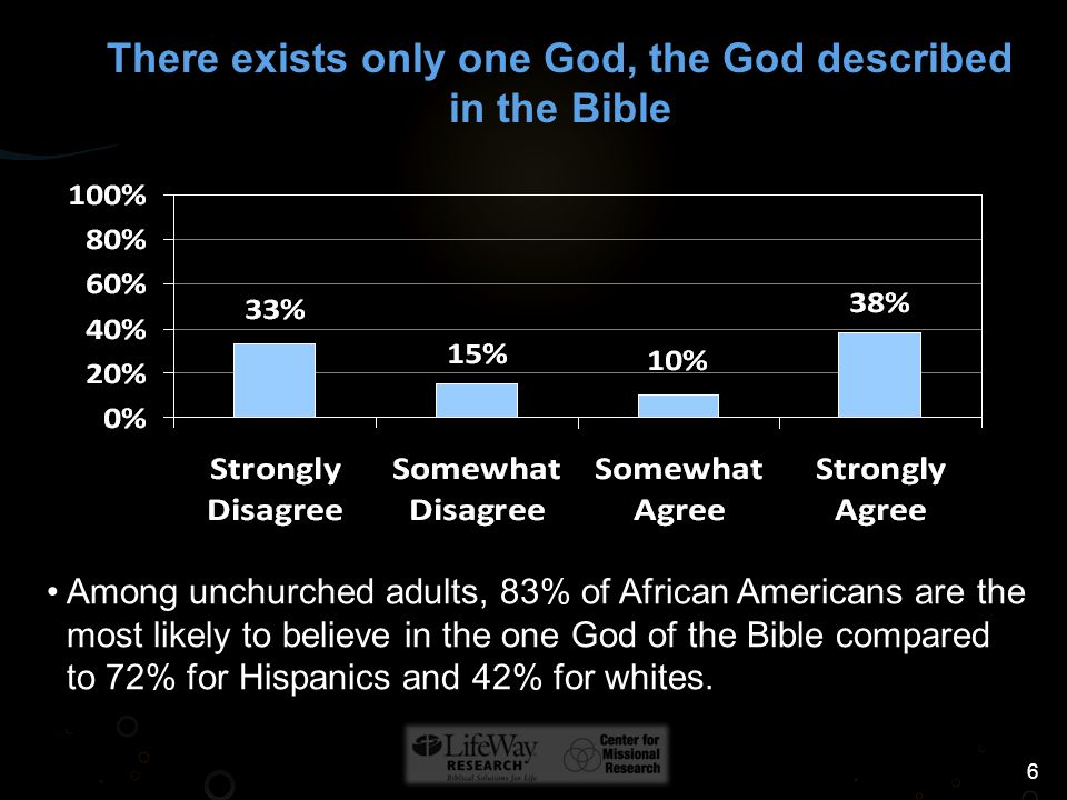 6 Among unchurched adults, 83% of African Americans are the most likely to believe in the one God of the Bible compared to 72% for Hispanics and 42% for whites.