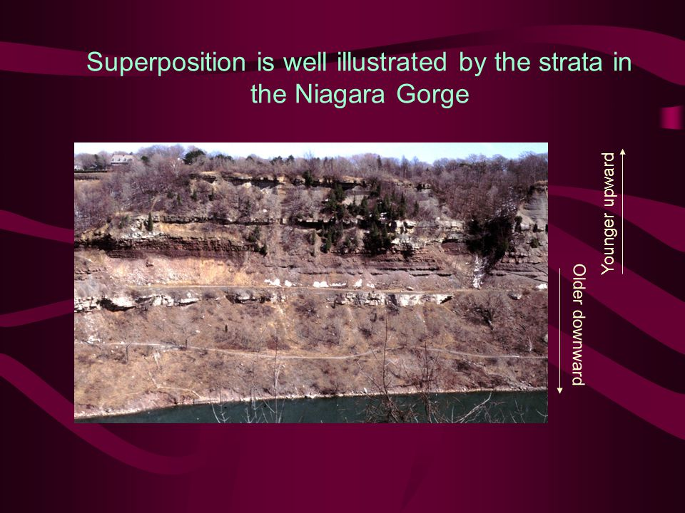 Principles of relative dating Principle of original horizontality Layers of sediment are generally deposited in a horizontal position Rock layers that are flat have not been disturbed Undisturbed (flat-lying) Highly disturbed (deformed)
