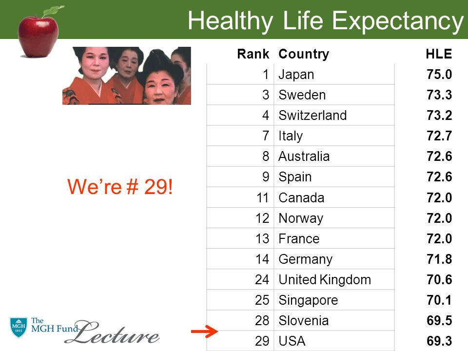Healthy Life Expectancy RankCountryHLE 1Japan75.0 3Sweden73.3 4Switzerland73.2 7Italy72.7 8Australia72.6 9Spain72.6 11Canada72.0 12Norway72.0 13France72.0 14Germany71.8 24United Kingdom70.6 25Singapore70.1 28Slovenia69.5 29USA69.3 We're # 29!