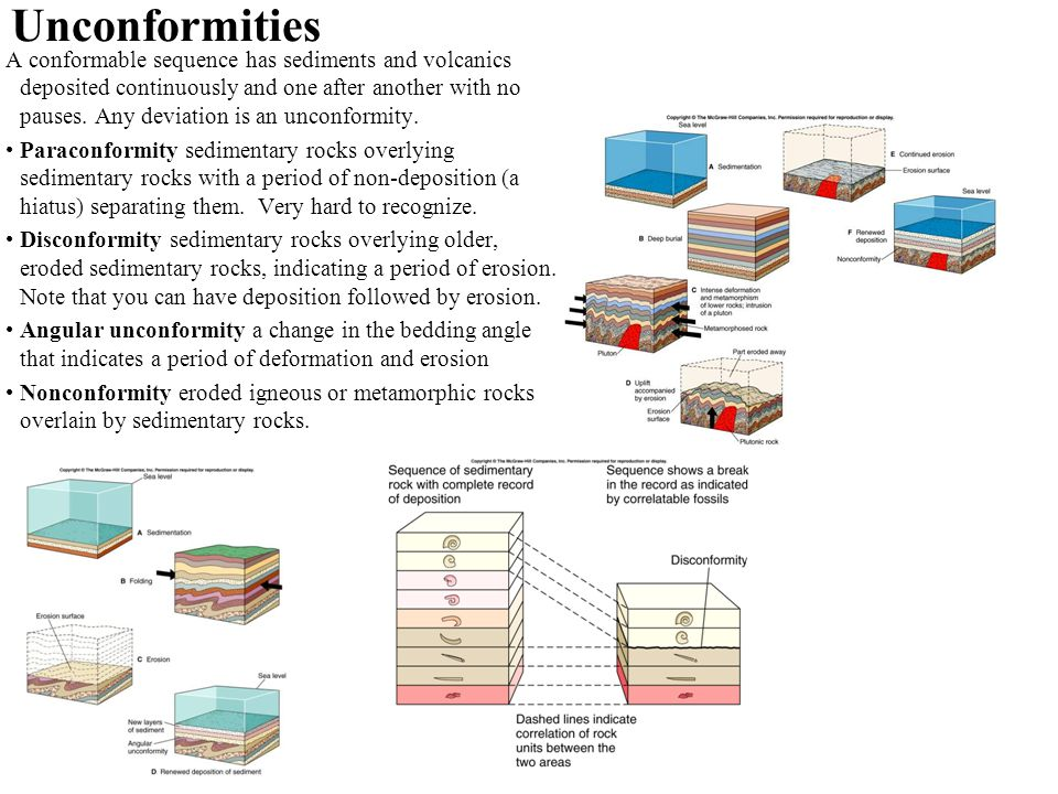 Unconformities A conformable sequence has sediments and volcanics deposited continuously and one after another with no pauses.