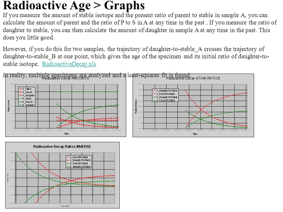 Radioactive Age > Graphs If you measure the amount of stable isotope and the present ratio of parent to stable in sample A, you can calculate the amount of parent and the ratio of P to S in A at any time in the past.