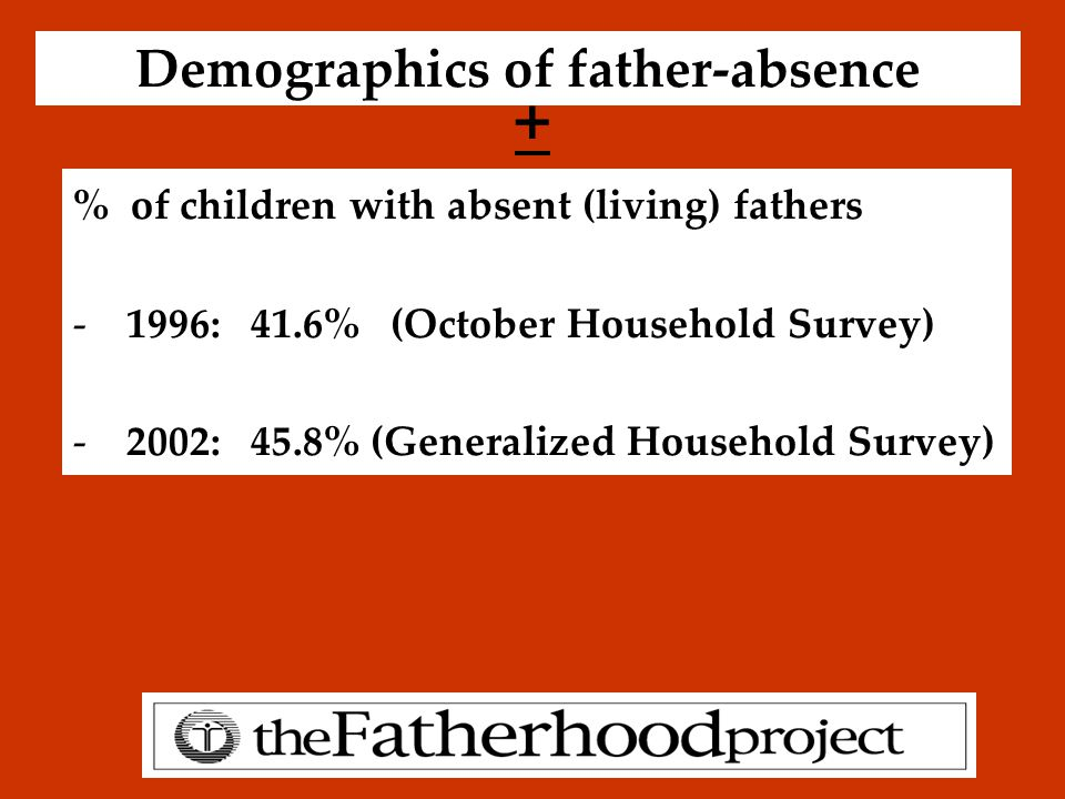 Demographics of father-absence % of children with absent (living) fathers -1996: 41.6% (October Household Survey) -2002: 45.8% (Generalized Household Survey) +