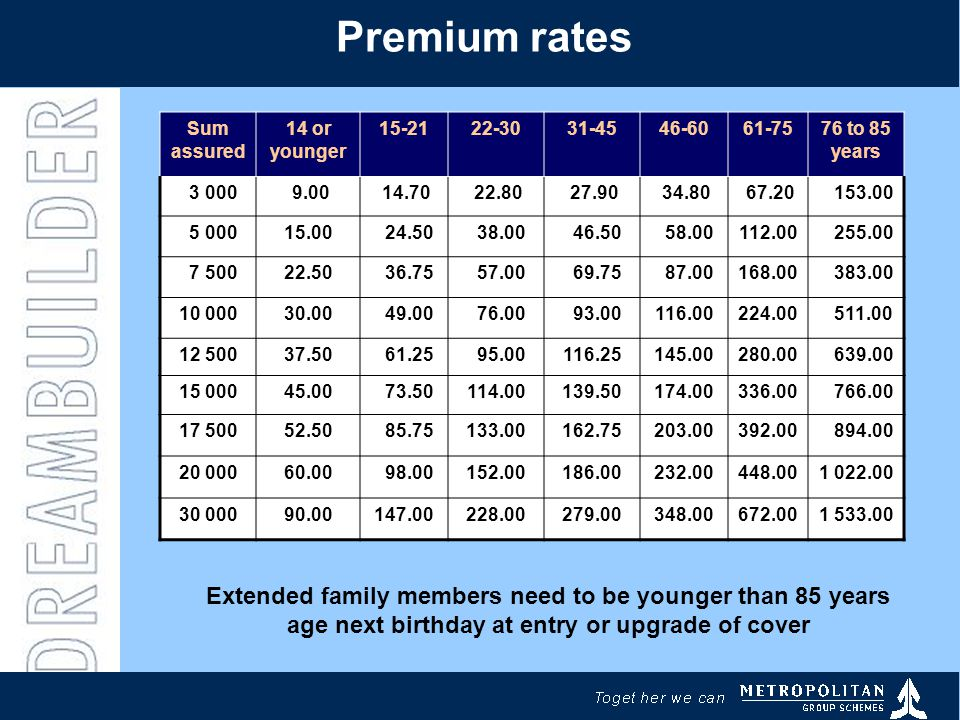 Premium rates Sum assured 14 or younger 15-2122-3031-4546-6061-7576 to 85 years 3 000 9.00 14.70 22.80 27.90 34.80 67.20 153.00 5 00015.00 24.50 38.00 46.50 58.00112.00 255.00 7 50022.50 36.75 57.00 69.75 87.00168.00 383.00 10 00030.00 49.00 76.00 93.00116.00224.00 511.00 12 50037.50 61.25 95.00116.25145.00280.00 639.00 15 00045.00 73.50114.00139.50174.00336.00 766.00 17 50052.50 85.75133.00162.75203.00392.00 894.00 20 00060.00 98.00152.00186.00232.00448.001 022.00 30 00090.00147.00228.00279.00348.00672.001 533.00 Extended family members need to be younger than 85 years age next birthday at entry or upgrade of cover