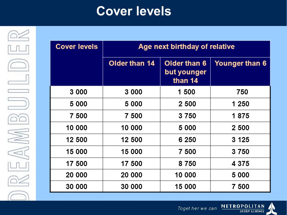 Cover levels Age next birthday of relative Older than 14Older than 6 but younger than 14 Younger than 6 3 000 1 500 750 5 000 2 5001 250 7 500 3 7501 875 10 000 5 0002 500 12 500 6 2503 125 15 000 7 5003 750 17 500 8 7504 375 20 000 10 0005 000 30 000 15 0007 500