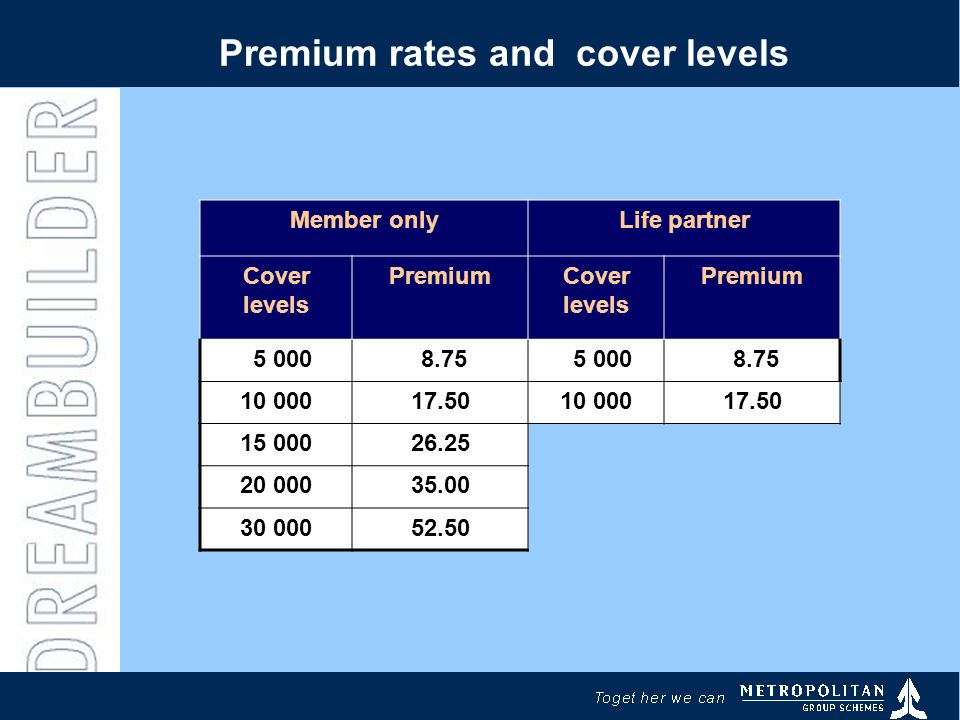 Premium rates and cover levels Member onlyLife partner Cover levels PremiumCover levels Premium 5 000 8.75 5 000 8.75 10 00017.5010 00017.50 15 00026.25 20 00035.00 30 00052.50