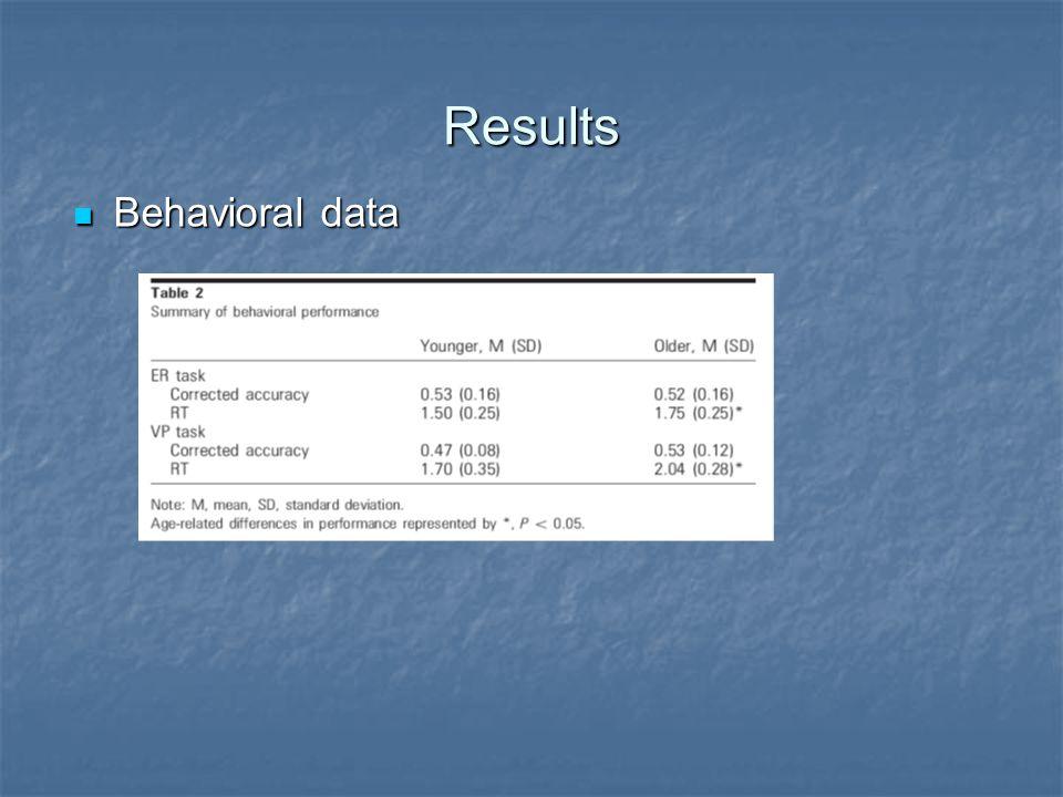 Results Behavioral data Behavioral data