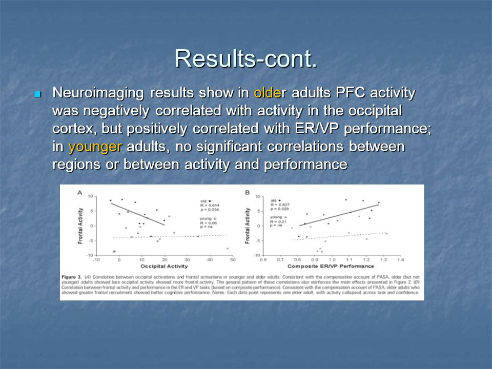 Results-cont. Neuroimaging results show in older adults PFC activity was negatively correlated with activity in the occipital cortex, but positively c