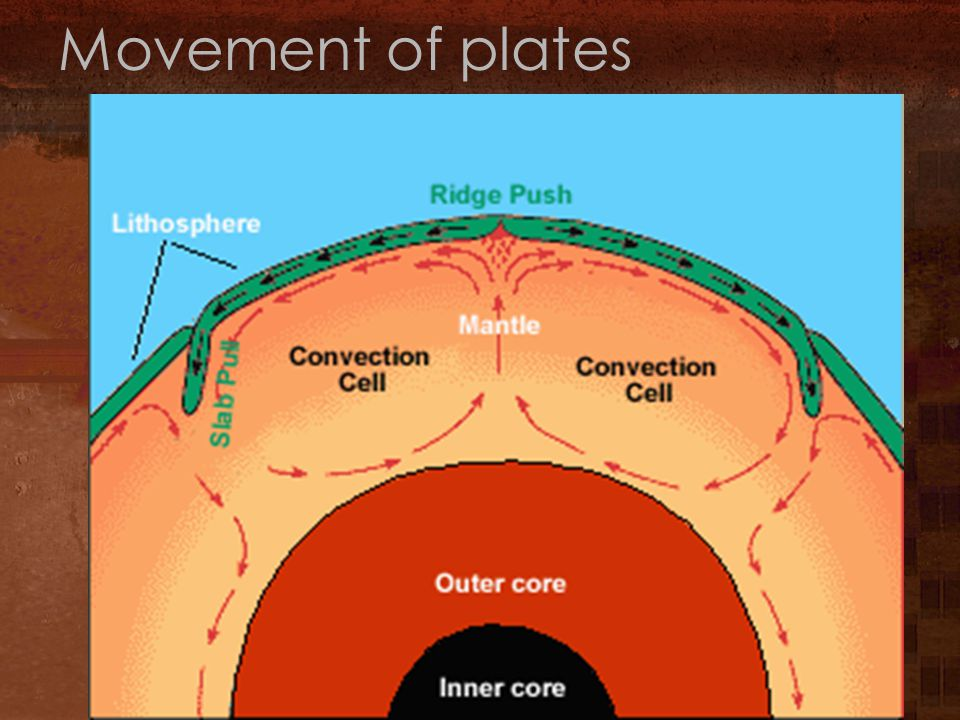 Movement of plates
